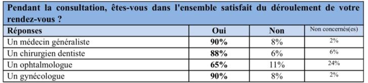 Santé : que pensent les Français de leurs médecins ?