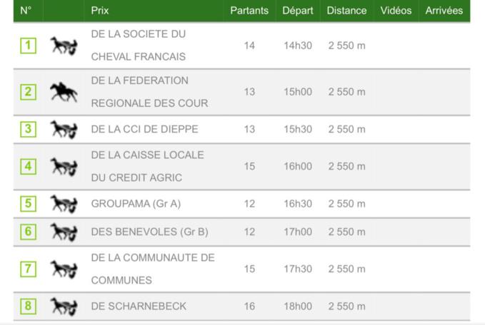 Huit courses de trot au programme de l'hippodrome de Bacqueville-en-Caux