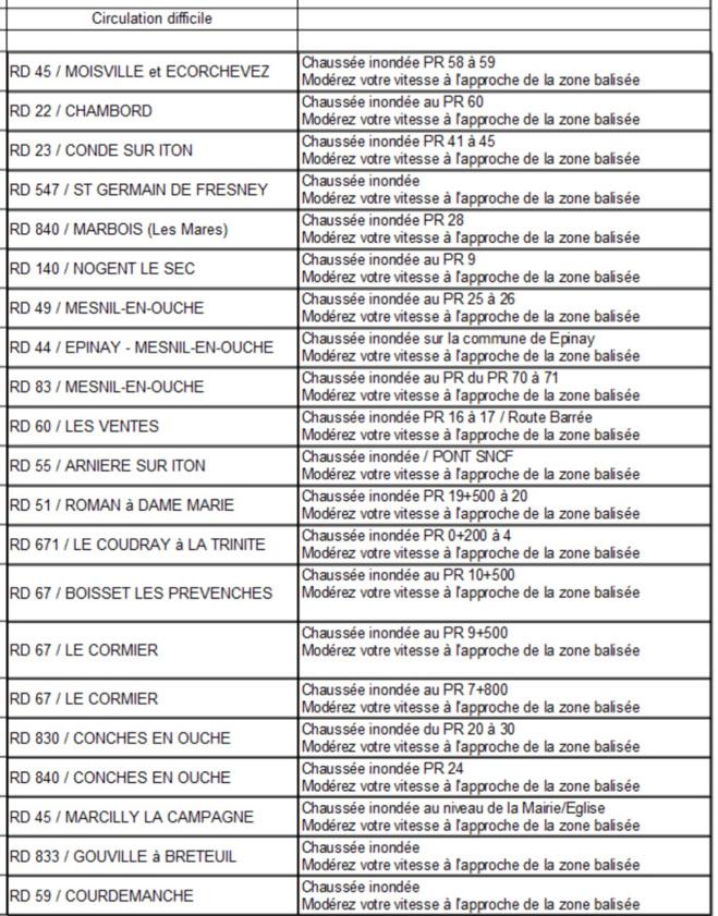 Inondations dans l'Eure : 40 routes fermées, 70 personnes évacuées par les sapeurs-pompiers