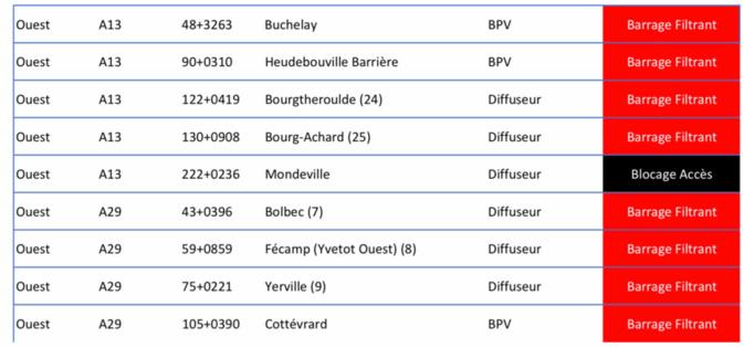 Le groupe SANEF, gestionnaires des autoroutes en Normandie, a relevé neuf points de blocage et barrages filtrants à 18h45 (Cliquer sur le document pour l'agrandir)