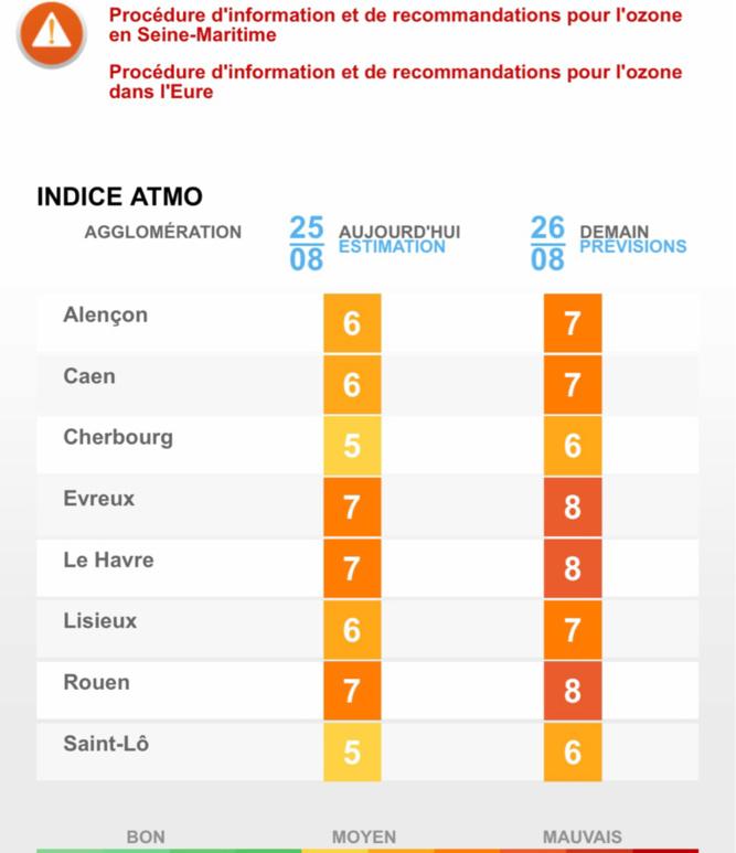 Pollution par l'ozone en Seine-Maritime et dans l'Eure : la procédure d'alerte activée pour ce lundi 26 août