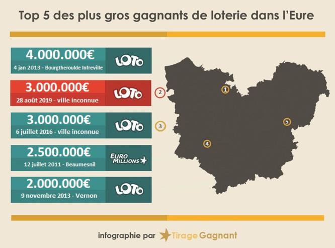 Loto du mercredi 28 août : un joueur de l'Eure empoche 3 millions d'Euros