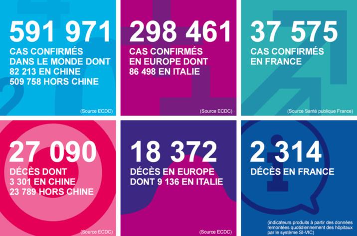 Coronavirus :  103 nouveaux cas en Normandie et un décès en Seine-Maritime aujourd'hui