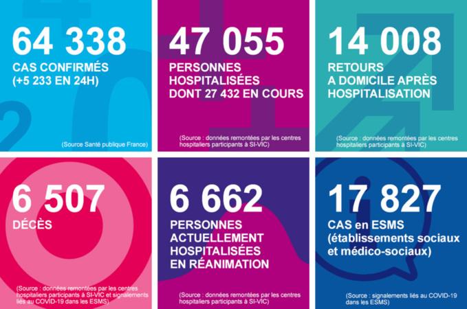 Coronavirus : 13 morts depuis hier et 197 personnes en réanimation en Normandie