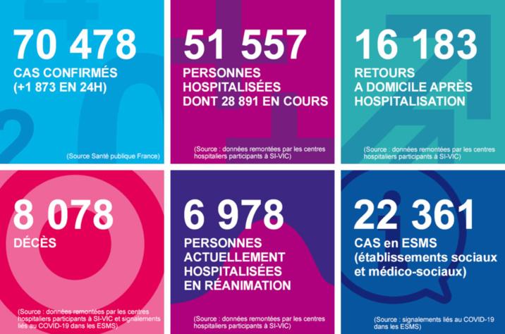 Crise sanitaire : la Normandie compte, depuis ce week-end, 111 morts du Covid-19