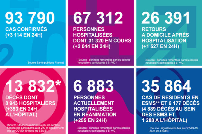 Coronavirus : huit décès de plus et 131 nouveaux cas confirmés en Normandie depuis hier