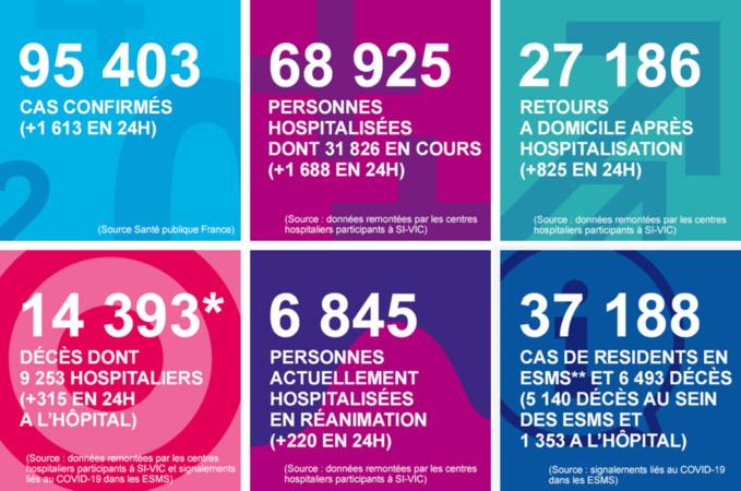 Coronavirus : le nombre de personnes en réanimation continue de régresser en Normandie
