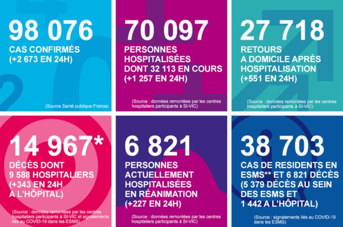 Coronavirus : dix nouveaux décès à l'hôpital en Normandie au cours du week-end de Pâques