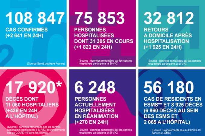 En Normandie, le coronavirus a fait encore dix victimes ces dernières vingt-quatre heures
