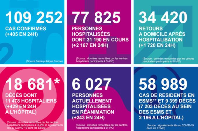 Coronavirus : dix décès en 24 heures en Normandie qui compte désormais 262 victimes