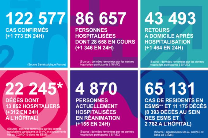 Coronavirus : cinq nouveaux décès et toujours 612 personnes hospitalisées en Normandie