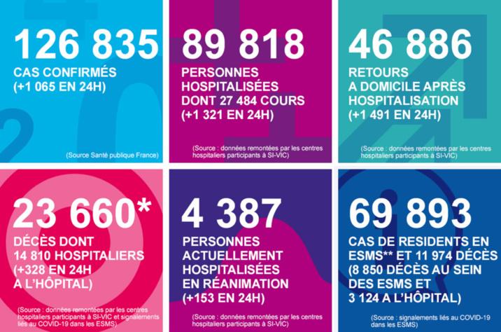 Coronavirus : plus de 1 000 patients hospitalisés sont ressortis guéris en Normandie