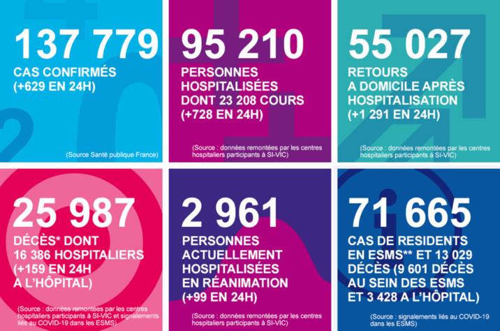 Coronavirus en Normandie : deux nouveaux décès et 553 malades encore hospitalisés
