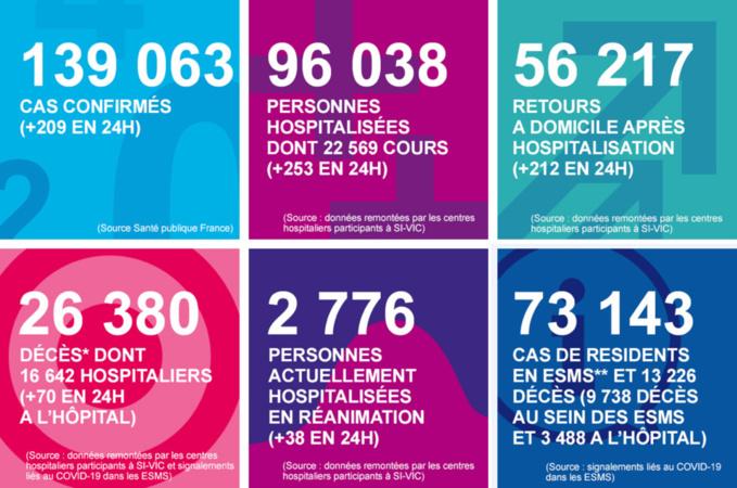 Coronavirus en Normandie : 371ème décès aujourd'hui depuis le début de l'épidémie