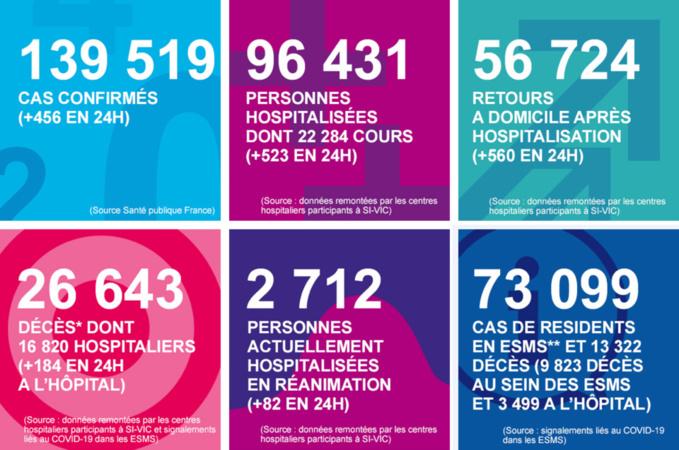Coronavirus :  9 décès supplémentaires en Normandie ces 24 dernières heures