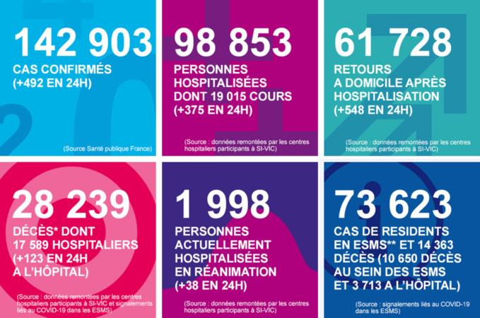 Coronavirus : les derniers chiffres clés en Normandie au lundi 18 mai