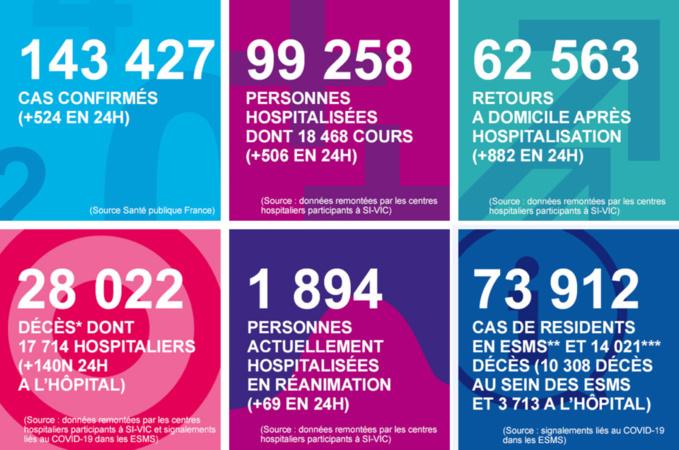 Coronavirus en Normandie : une baisse progressive des hospitalisations s'amorce, selon l'ARS