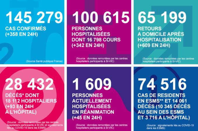 Coronavirus : 26 malades sont encore en soins intensifs ce mardi soir en Normandie
