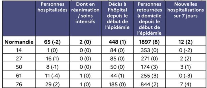 Hospitalisations COVID-19 au 1er septembre (entre parenthèses : évolution par rapport à J-1)