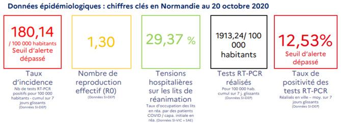 Covid-19  : 315 lits de réanimation bientôt disponibles en Normandie pour faire face à la deuxième vague