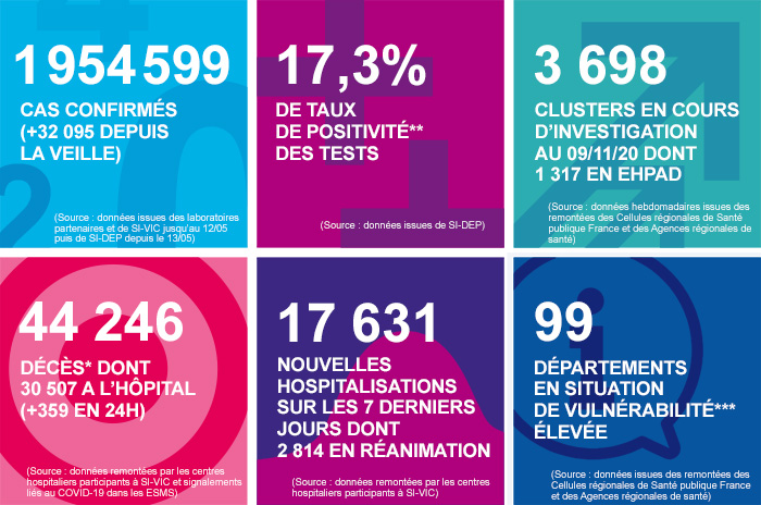 Point de la situation en France au samedi 14 novembre 2020 - Document Santé Publique France