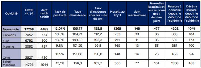 Coronavirus : l'amélioration des indicateurs se confirme en Normandie, constate l'Agence régionale de santé