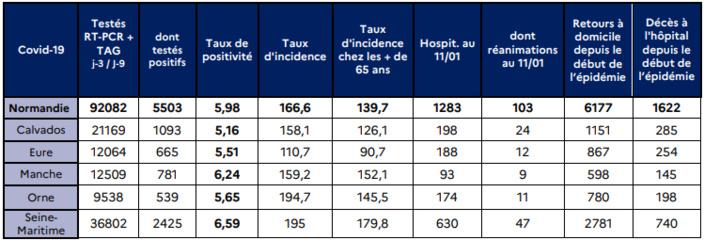 Coronavirus : le nombre de contaminations en Normandie a fortement progressé depuis Noël