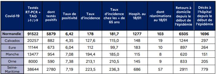 Cliquer sur le graphique pour le visualiser  - Document © ARS Normandie