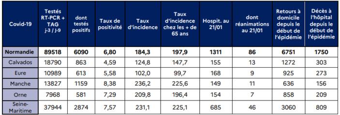 Covid-19. Recrudescence des hospitalisations : le CHU de Rouen déclenche son plan blanc