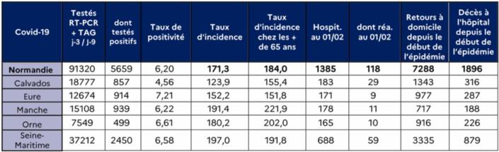 Covid-19 : Le taux d'incidence est en baisse mais «reste à un niveau très élevé» en Normandie