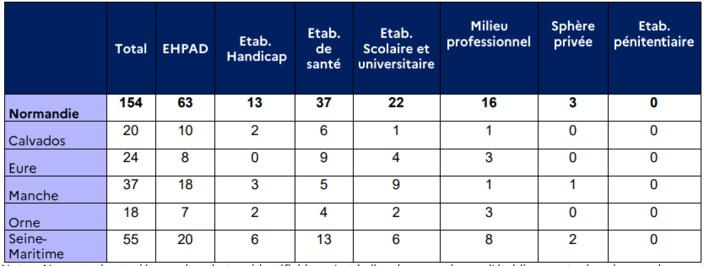 Le nombre de foyers de contamination (clusters) progresse lui aussi, avec 154 clusters en cours d'investigation