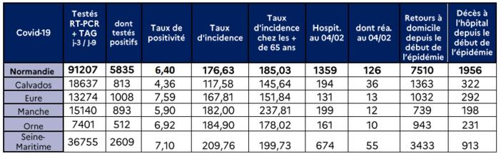 Coronavirus : 25 000 doses du vaccin AstraZeneca attendues en Normandie