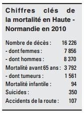 Les cancers sont la première cause de mortalité en Haute-Normandie