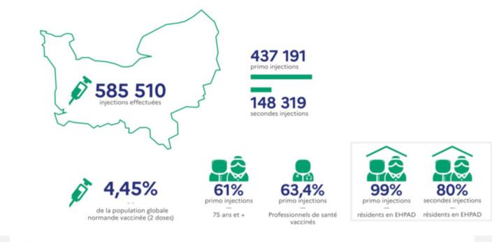 Covid-19. Taux d'incidence, pression hospitalière, vaccinations : les chiffres en Normandie