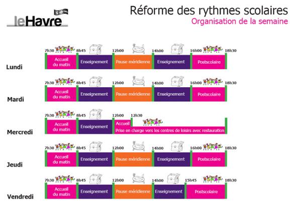 Rythmes scolaires au Havre : les écoliers iront en classe le mercredi matin en 2014
