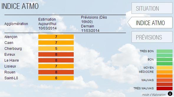 Les indices de qualité de l'air en Haute-Normandie, selon les relevés d'Air Normand, varient très fortement d'une agglomération à l'autre ce lundi 10 mars