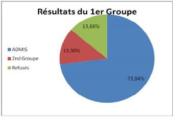 Académie de Rouen : le taux de réussite au baccalauréat en hausse de 0,9% selon les résultats provisoires
