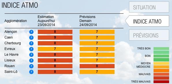 Pic de pollution de l'air en Normandie aujourd'hui mardi