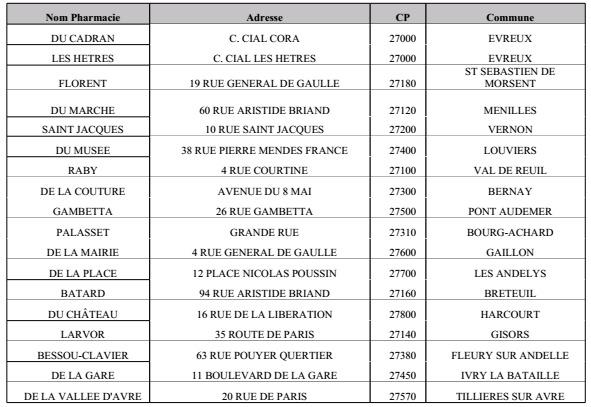 Pharmacies en grève le 30 septembre : un service minimum assuré en Haute-Normandie