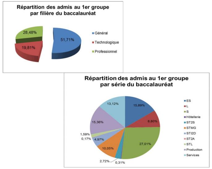 Baccalauréat 2015 : 77% de reçus dans l'académie de Rouen