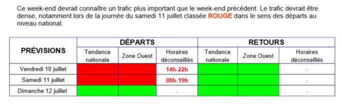 Départs en vacances : du rouge et encore du rouge vendredi et samedi sur les routes