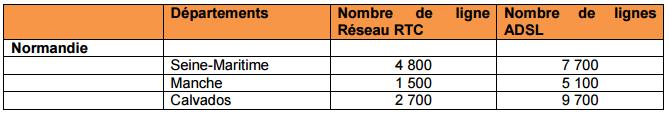 Tempête : plus de 30 000 abonnés d'Orange privés de téléphone et d'Internet