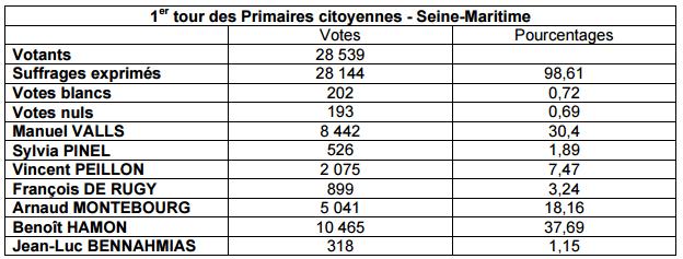 Benoit Hamon devant Manuel Valls en Seine-Maritime : le Parti socialiste attend le second tour
