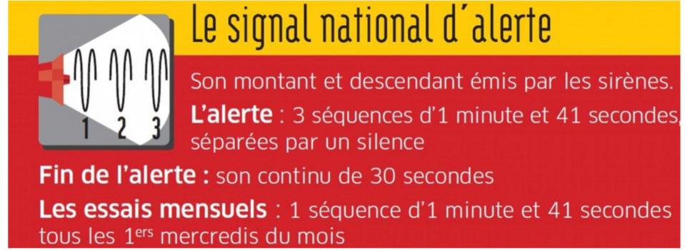 Eure. Essais des sirènes d'alerte dans trois villes du département le 8 décembre