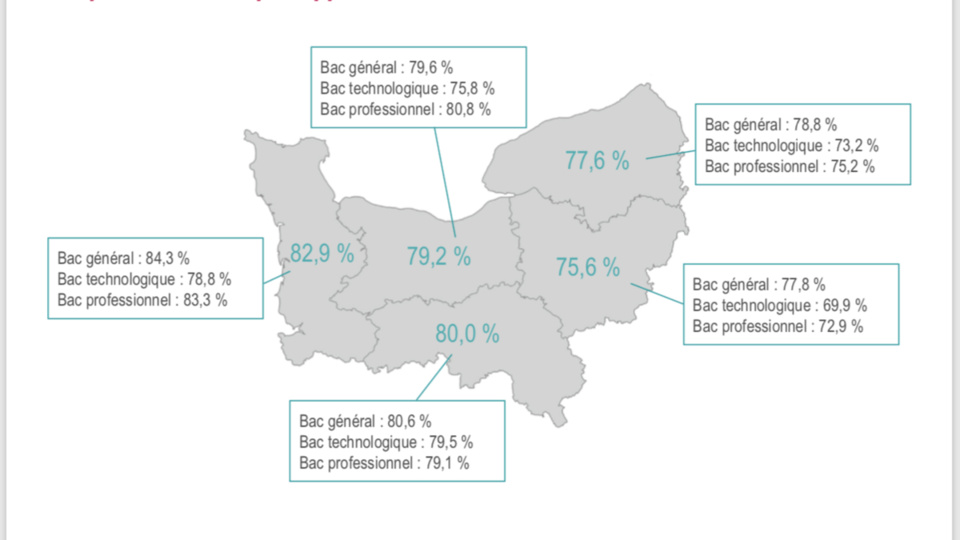 Bac : le taux de réussite à l'issue du 1er groupe est en légère progression en Normandie