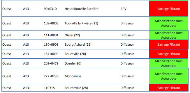 Gilets Jaunes : une vingtaine de blocages recensés en Seine-Maritime, ce mardi
