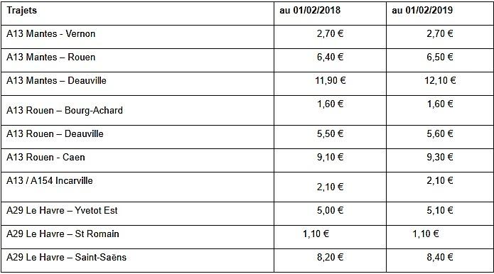 Péages sur l'A13 et A29 : découvrez les nouveaux tarifs appliqués au 1er février