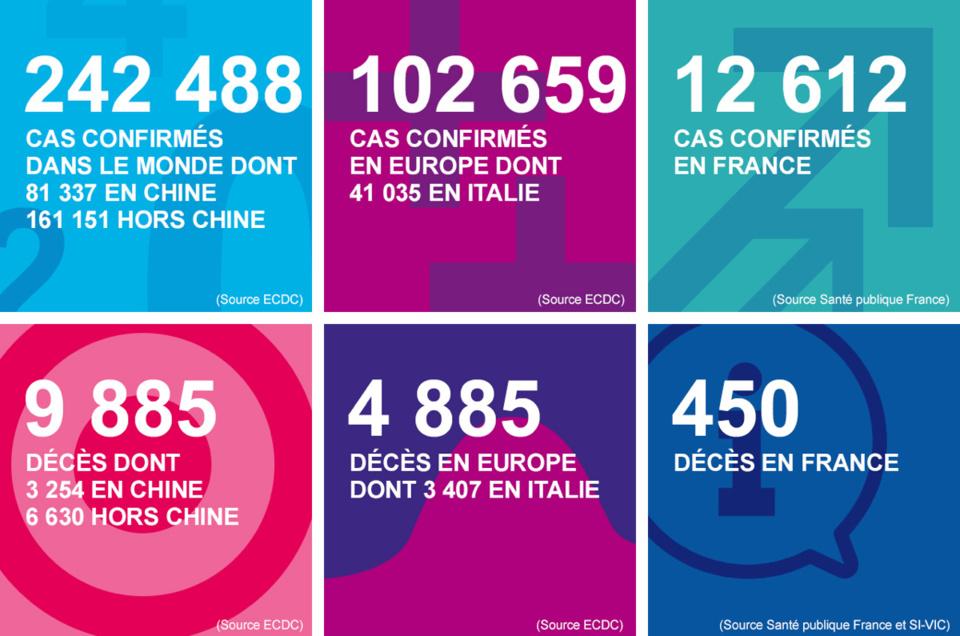 Deux nouvelles victimes du coronavirus en Normandie : 7 décès en quinze jours