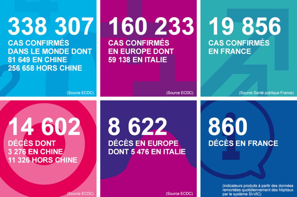 Coronavirus : un 10e mort, un homme de 83 ans, et 49 nouveaux cas en Normandie en 24 heures