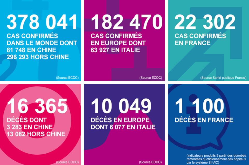 Coronavirus : le bilan s'alourdit en Normandie, avec 16 décès et 75 nouveaux cas depuis hier